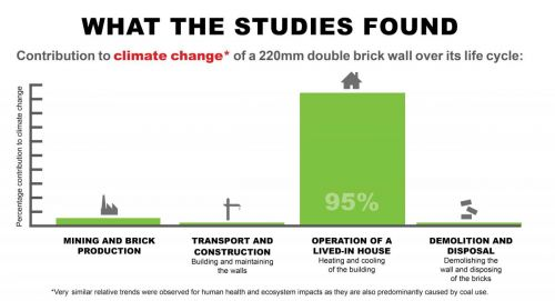 life cycle analysis for brick An investigation by rmit into the environmental impact of various building materials for a standard house design using life cycle  grave analysis which.